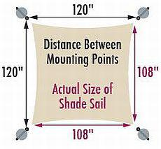 size of shade sail compared to mounting points